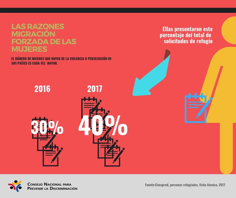 Gráfico que menciona las razones por las que migran las mujeres