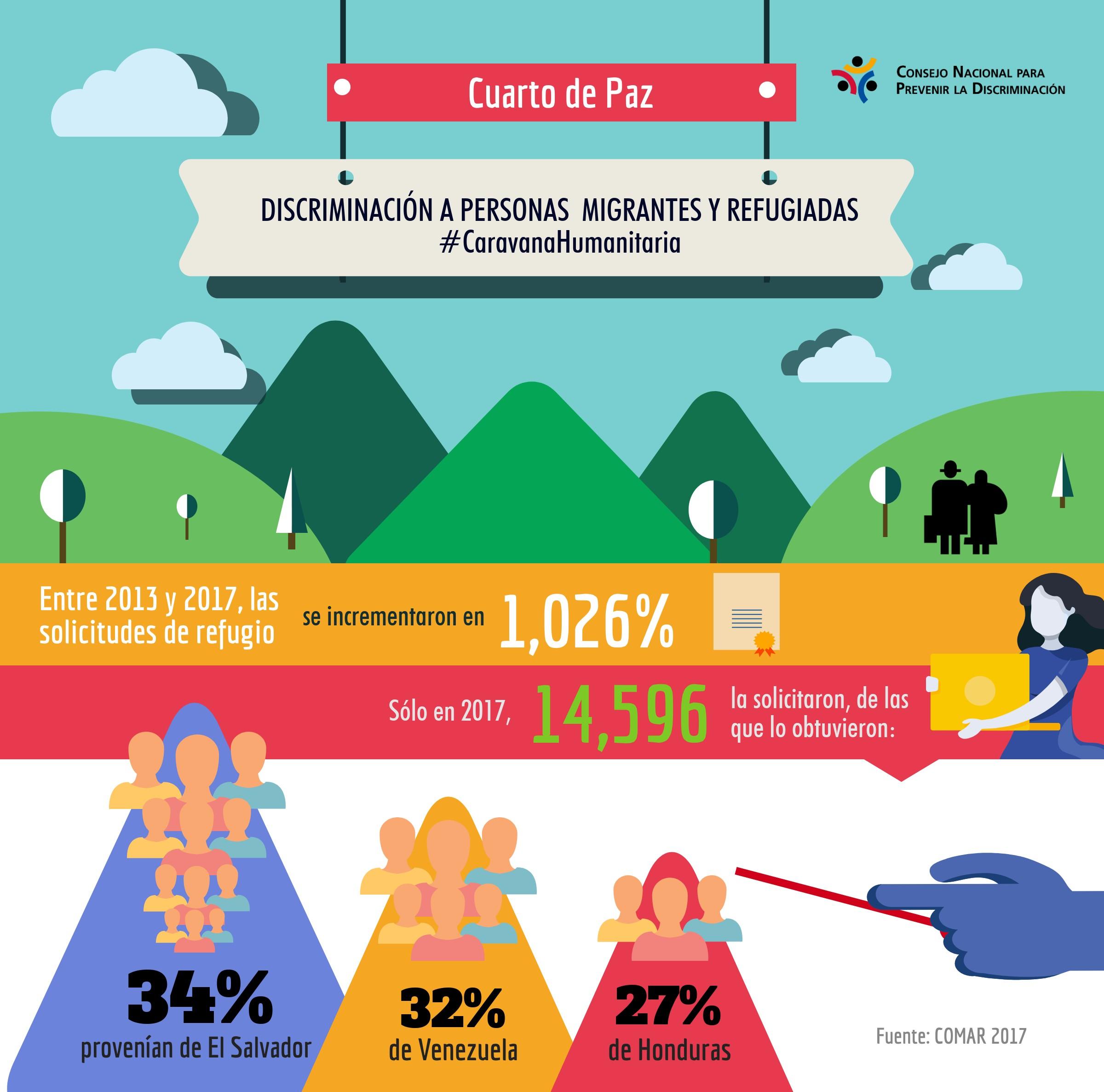 Gráfico que arroja cifras del incremento de solicitudes de refugio