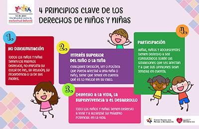 Infografía: Cuatro Principios Clave de los Derechos de Niños y Niñas